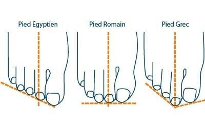 Les différents types de pieds
