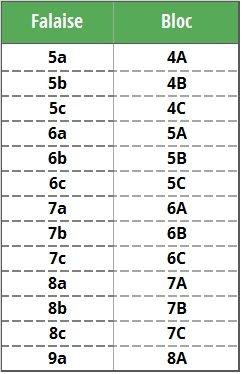Tableau de correspondance des cotations bloc et falaise
